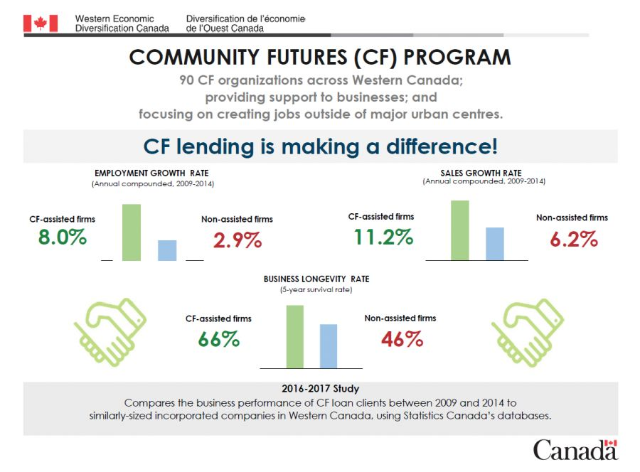Statistics of the CF Program