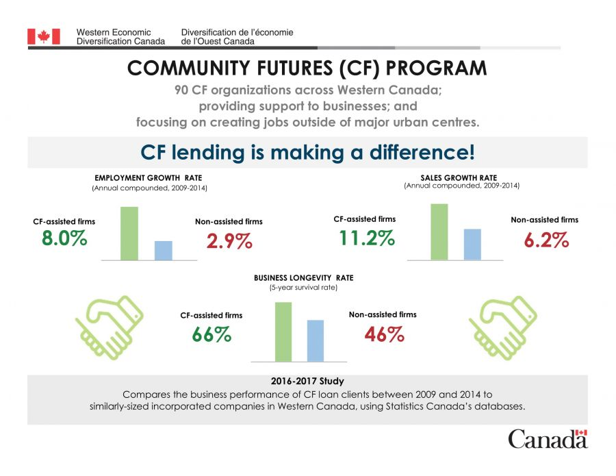 CF lending is making a difference!